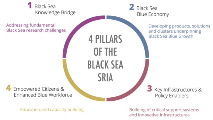 4 PILLARS OF THE BLACK SEA SRIA